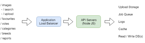 Showing function of API server, resolving requests into responses